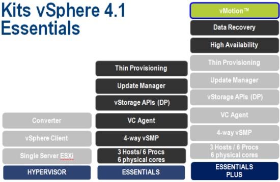 SOLUPREST   VMware   VMware vSphere   Offre globale de